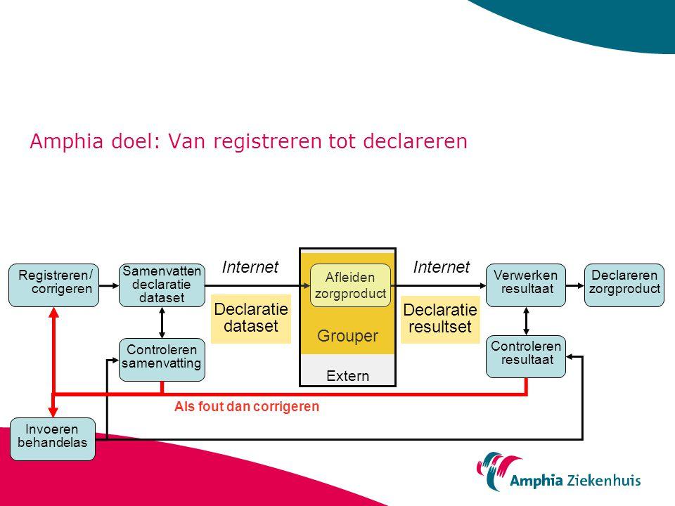 Amphia doel: Van registreren tot declareren Registreren Samenvatten declaratie dataset Declareren zorgproduct Afleiden zorgproduct Controleren samenva