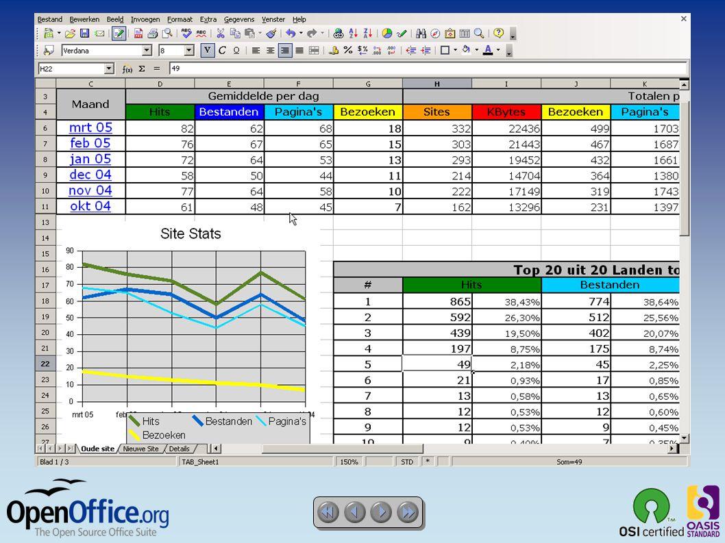 OpenOffice.org impress ● Een indrukwekkend Presentatieprogramma  Hoofdpagina s en Lay-outs vereenvoudigen de voorbereiding van je materiaal  Ondersteuning voor alle weergaven: Normaal / Overzicht / Diasorteerder / Notitiepagina / Handout-pagina voor sprekers en publiek  Eenvoudig Teken- en diagramgereedschap om de presentatie aantrekkelijker te maken  Diawissel en Animatie brengen leven in een presentatie  Fontwork voor 2D and 3D afbeeldingen van tekst  Uitwisselbaar met OpenDocument en MS-Powerpoint.ppt bestandsformaat