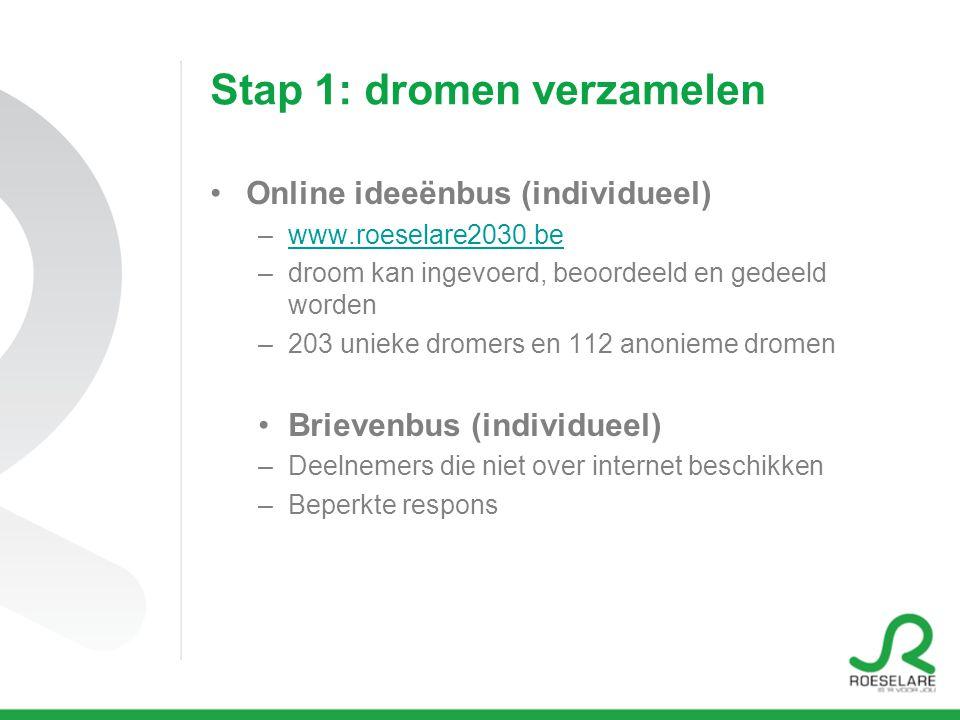 Stap 1: dromen verzamelen Online ideeënbus (individueel) –www.roeselare2030.bewww.roeselare2030.be –droom kan ingevoerd, beoordeeld en gedeeld worden –203 unieke dromers en 112 anonieme dromen Brievenbus (individueel) –Deelnemers die niet over internet beschikken –Beperkte respons