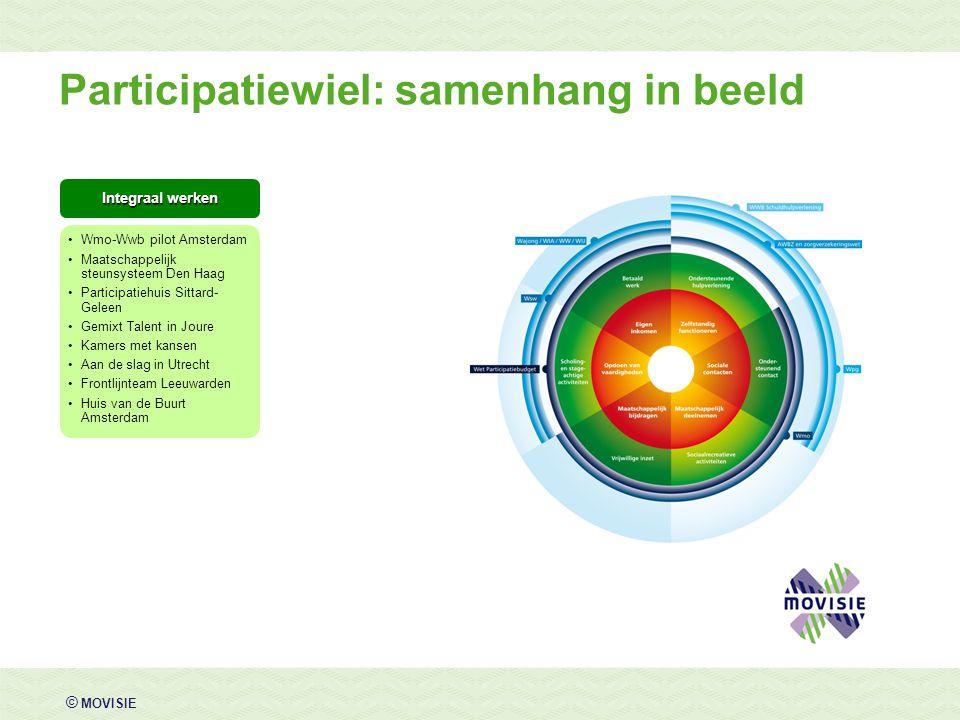 © MOVISIE Participatiewiel: samenhang in beeld Integraal werken Wmo-Wwb pilot Amsterdam Maatschappelijk steunsysteem Den Haag Participatiehuis Sittard