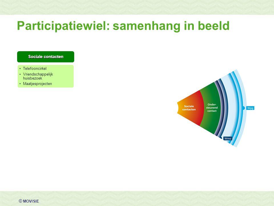 © MOVISIE Sociale contacten Telefooncirkel Vriendschappelijk huisbezoek Maatjesprojecten Participatiewiel: samenhang in beeld