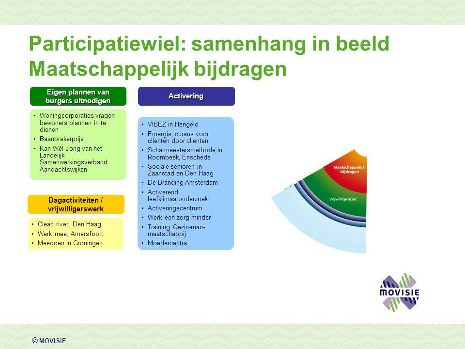 © MOVISIE Eigen plannen van burgers uitnodigen Woningcorporaties vragen bewoners plannen in te dienen Baanbrekerprijs Kan Wél Jong van het Landelijk S
