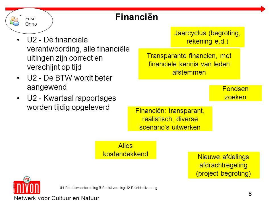 Netwerk voor Cultuur en Natuur 8 U1-Beleidsvoorbereiding B-Besluitvorming U2-Beleidsuitvoering Alles kostendekkend Jaarcyclus (begroting, rekening e.d.) Fondsen zoeken Financiën: transparant, realistisch, diverse scenario's uitwerken Nieuwe afdelings afdrachtregeling (project begroting) Transparante financien, met financiele kennis van leden afstemmen Financiën U2 - De financiele verantwoording, alle financiële uitingen zijn correct en verschijnt op tijd U2 - De BTW wordt beter aangewend U2 - Kwartaal rapportages worden tijdig opgeleverd Friso Onno