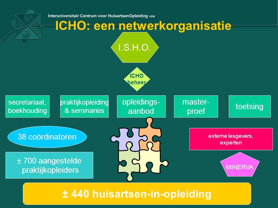 ICHO: een netwerkorganisatie ± 700 aangestelde praktijkopleiders ± 440 huisartsen-in-opleiding 38 coördinatoren I.S.H.O. ICHO beheer secretariaat, boe