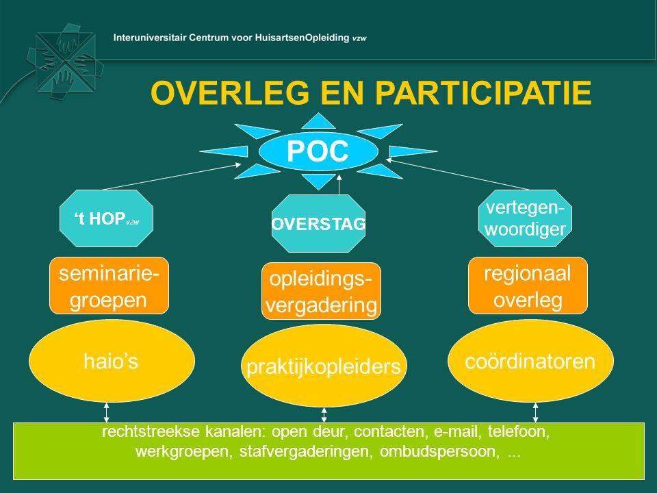 OVERLEG EN PARTICIPATIE haio's praktijkopleiders coördinatoren seminarie- groepen opleidings- vergadering regionaal overleg 't HOP vzw OVERSTAG verteg