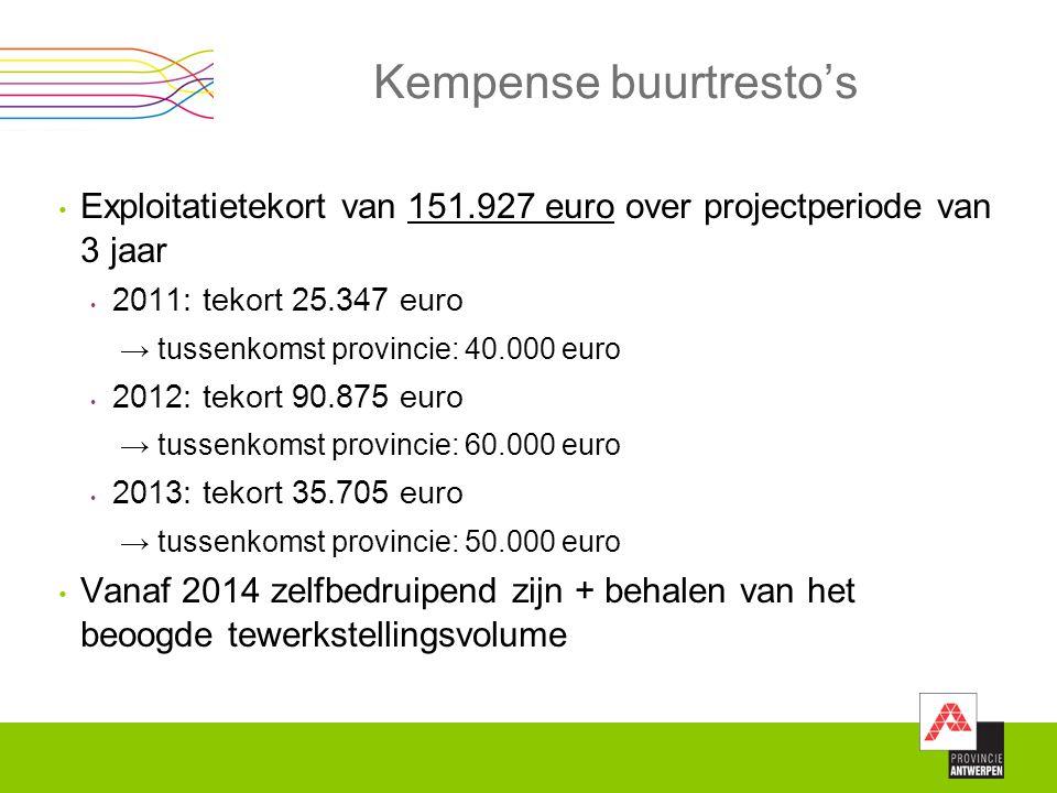 Kempense buurtresto's Exploitatietekort van 151.927 euro over projectperiode van 3 jaar 2011: tekort 25.347 euro → tussenkomst provincie: 40.000 euro