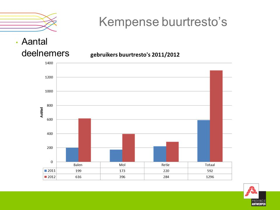 Kempense buurtresto's Aantal deelnemers