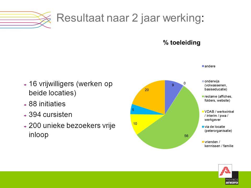 Resultaat naar 2 jaar werking:  16 vrijwilligers (werken op beide locaties)  88 initiaties  394 cursisten  200 unieke bezoekers vrije inloop