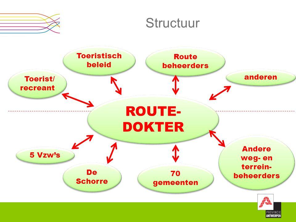 Structuur ROUTE- DOKTER Toerist/ recreant Toeristisch beleid anderen Route beheerders 5 Vzw's De Schorre 70 gemeenten Andere weg- en terrein- beheerde