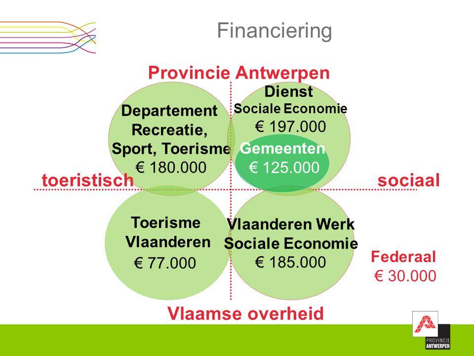Financiering Departement Recreatie, Sport, Toerisme € 180.000 Toerisme Vlaanderen € 77.000 Dienst Sociale Economie € 197.000 Vlaanderen Werk Sociale E