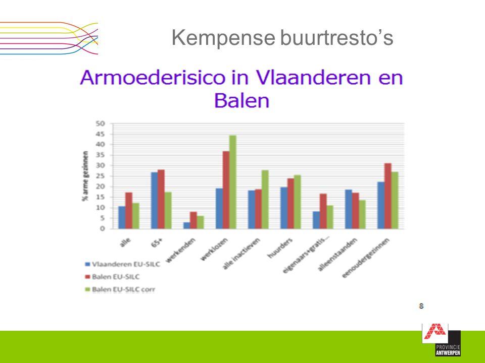 Departement Welzijn, Economie en Plattelandsbeleid Sociale Economie 1 ste lijnsonderhoud: Onderhoud bewegwijzering Onderhoud basisinfrastructuur Globaal toezicht basisinfrastructuur Ondersteuning monitoring (telpunten i.f.v.