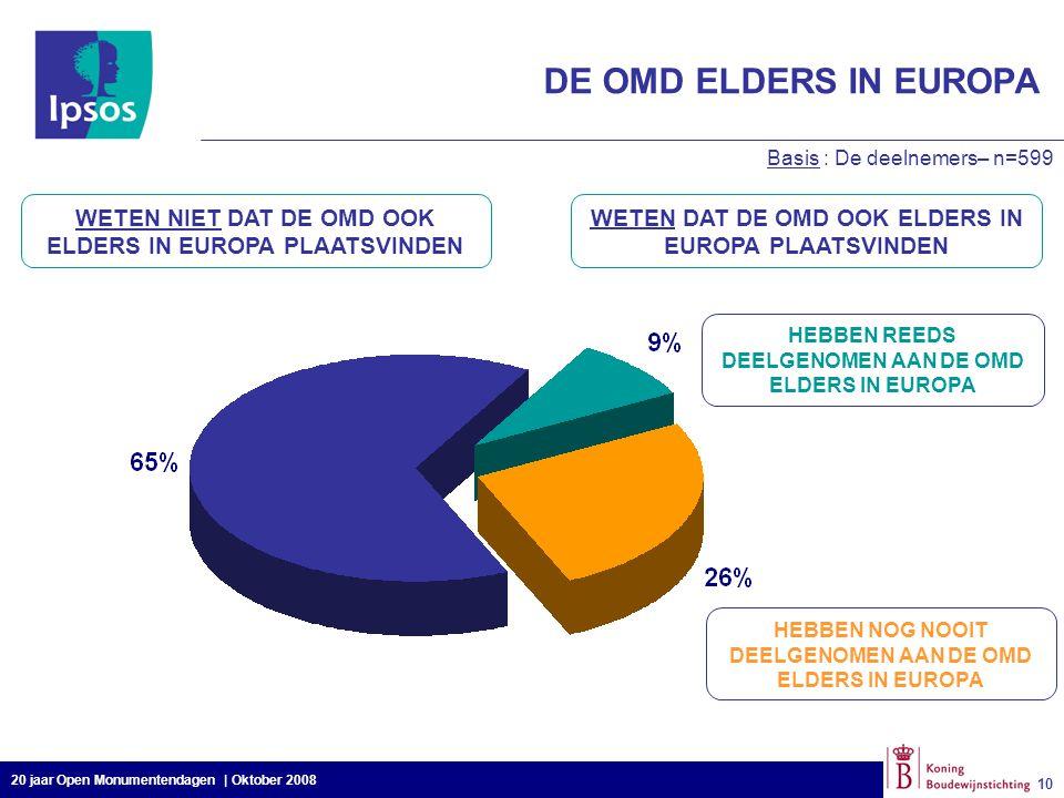 20 jaar Open Monumentendagen | Oktober 2008 10 DE OMD ELDERS IN EUROPA Basis : De deelnemers– n=599 WETEN NIET DAT DE OMD OOK ELDERS IN EUROPA PLAATSV