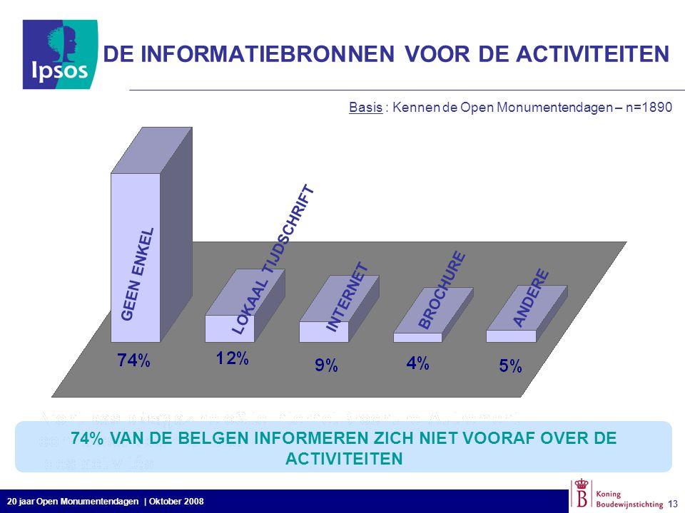 20 jaar Open Monumentendagen | Oktober 2008 13 Basis : Kennen de Open Monumentendagen – n=1890 GEEN ENKEL LOKAAL TIJDSCHRIFT INTERNET BROCHURE ANDERE