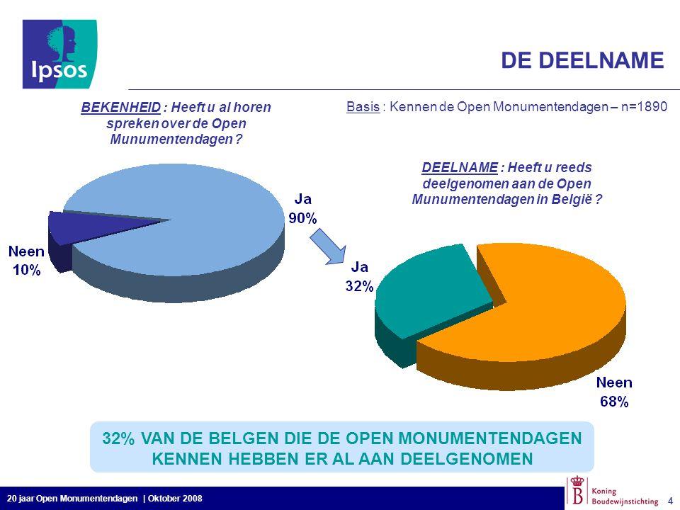 20 jaar Open Monumentendagen | Oktober 2008 4 4 Basis : Kennen de Open Monumentendagen – n=1890 DE DEELNAME 32% VAN DE BELGEN DIE DE OPEN MONUMENTENDA