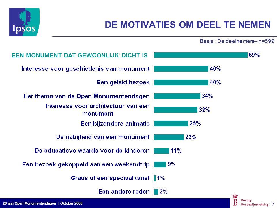 20 jaar Open Monumentendagen | Oktober 2008 18 ALGEMENE CONCLUSIES 35% van de Belgen die reeds aan de Open Monumentendagen in België deelnamen, zijn er eveneens van op de hoogte dat deze ook jaarlijks in andere Europese landen plaatsvinden en 9% onder hen heeft er reeds aan deelgenomen 94% van de Belgen kennen geen enkel van de drie thema's van de Open Monumentendagen 2008 Naast de klassieke media (televisie, radio en pers), zijn de informele netwerken een belangrijke informatiebron voor de Open Monumentendagen 74% van de Belgen informeert zich niet op voorhand over de activiteiten van de Open Monumentendagen De Belgen uiten geen bijzondere redenen om niet deel te nemen aan de Open Monumentendagen De niet-deelnemers bevinden zich tussen de 18-34 jarigen en bij de lagergeschoolden De Open Monumentendagen genieten van een zeer positief imago bij de Belgen.