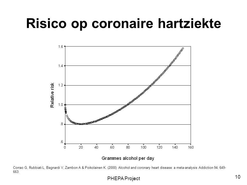 PHEPA Project 10 Risico op coronaire hartziekte Corrao G, Rubbiati L, Bagnardi V, Zambon A & Poikolainen K. (2000) Alcohol and coronary heart disease: