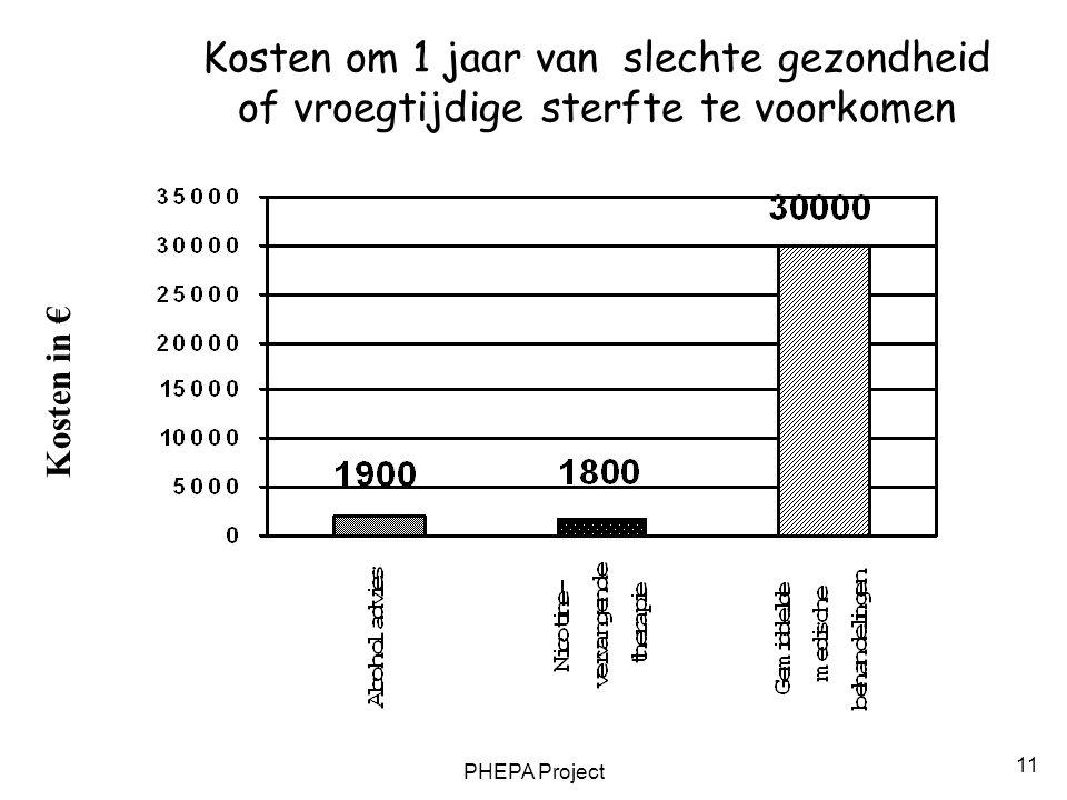 PHEPA Project 11 Kosten in € Kosten om 1 jaar van slechte gezondheid of vroegtijdige sterfte te voorkomen