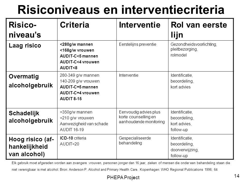 PHEPA Project 14 Risiconiveaus en interventiecriteria Risico- niveau's CriteriaInterventieRol van eerste lijn Laag risico <280g/w mannen <168g/w vrouw