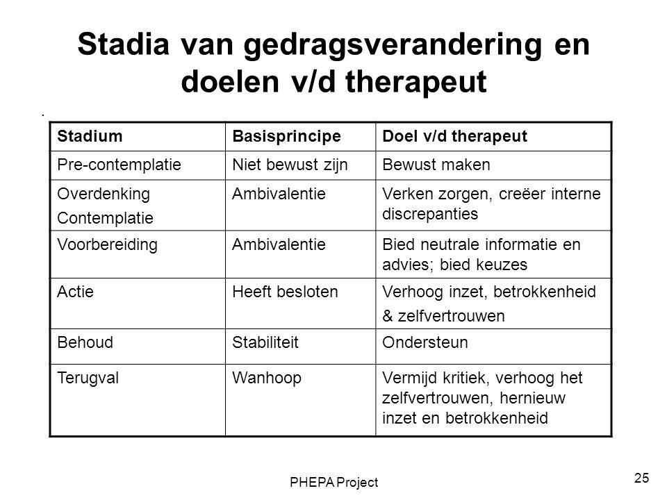 PHEPA Project 25 Stadia van gedragsverandering en doelen v/d therapeut. StadiumBasisprincipeDoel v/d therapeut Pre-contemplatieNiet bewust zijnBewust