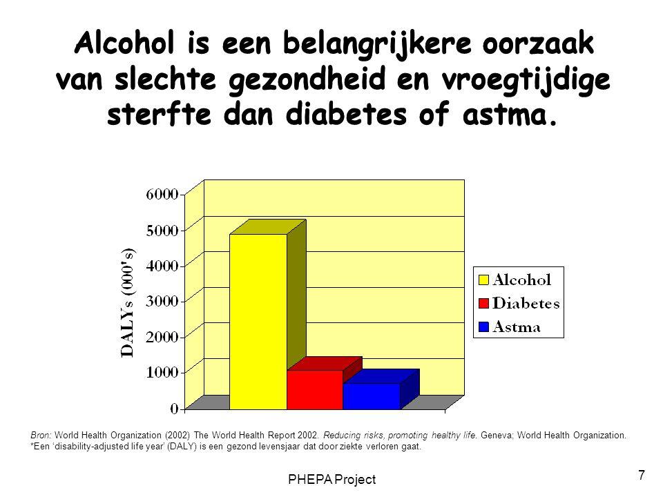 PHEPA Project 7 Alcohol is een belangrijkere oorzaak van slechte gezondheid en vroegtijdige sterfte dan diabetes of astma. Bron: World Health Organiza