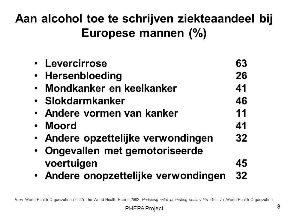 PHEPA Project 8 Aan alcohol toe te schrijven ziekteaandeel bij Europese mannen (%) Levercirrose63 Hersenbloeding26 Mondkanker en keelkanker41 Slokdarm