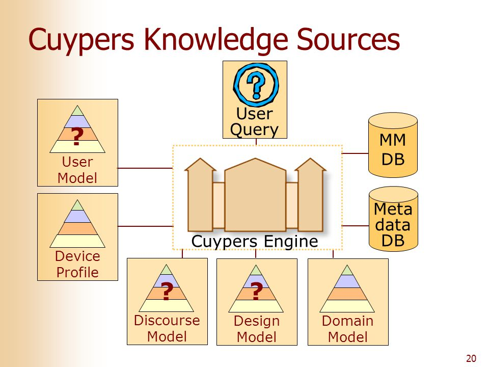 20 User Query MM DB Meta data DB Cuypers Knowledge Sources Design Model Cuypers Engine Discourse Model Domain Model User Model Device Profile ? ? ?