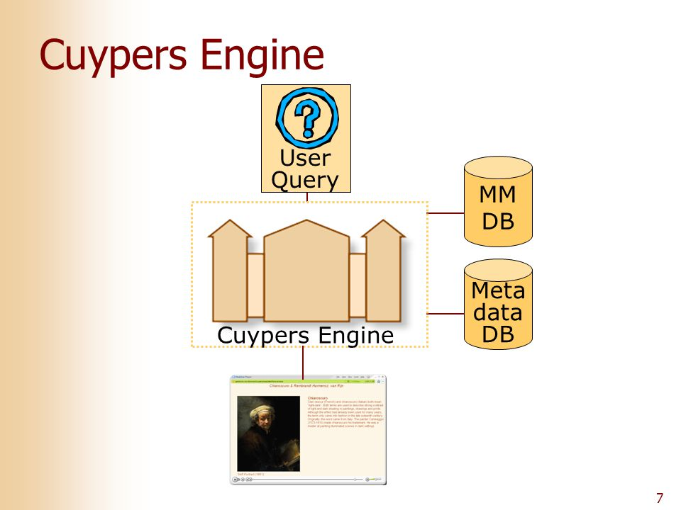 7 User Query MM DB Meta data DB Cuypers Engine