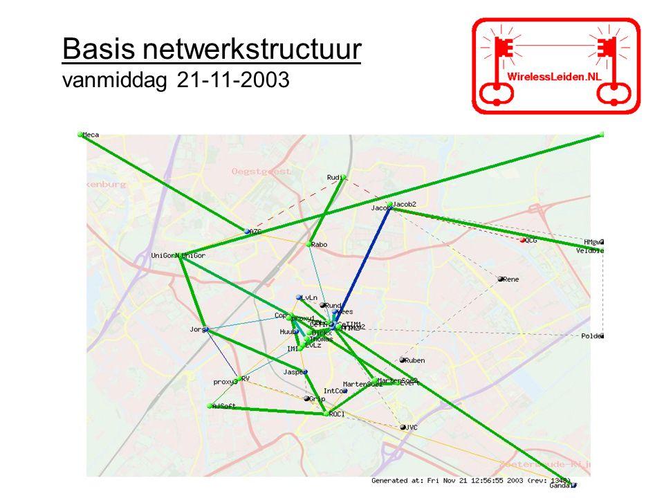 Basis netwerkstructuur vanmiddag 21-11-2003
