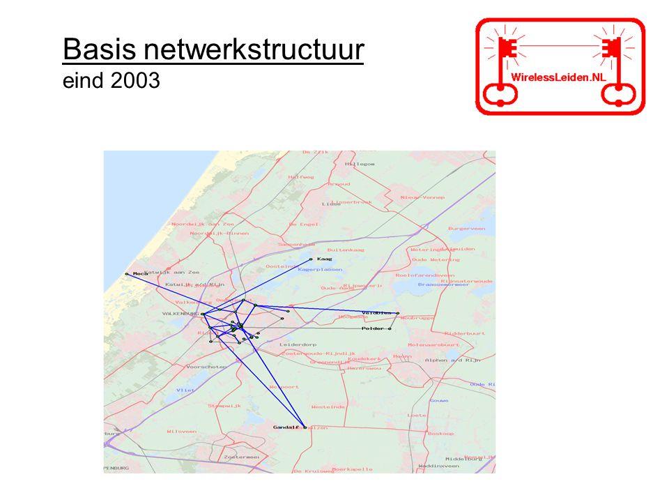 Basis netwerkstructuur eind 2003