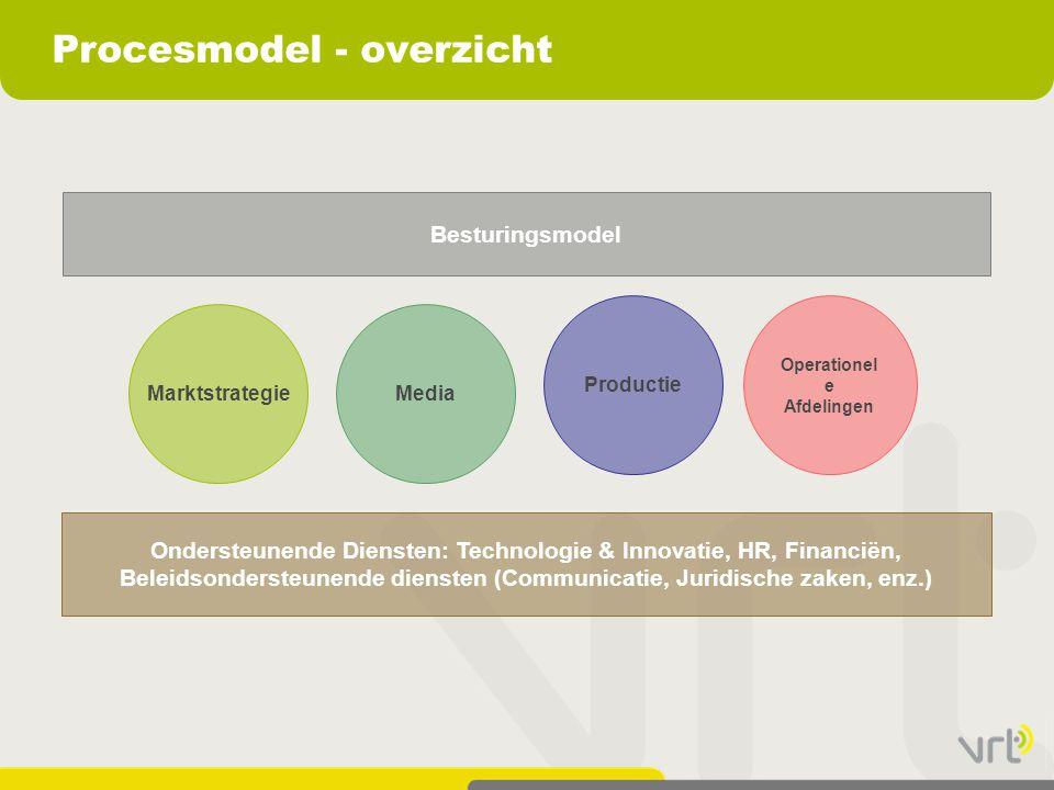Procesmodel - overzicht MarktstrategieMedia Productie Operationel e Afdelingen Ondersteunende Diensten: Technologie & Innovatie, HR, Financiën, Beleidsondersteunende diensten (Communicatie, Juridische zaken, enz.) Besturingsmodel