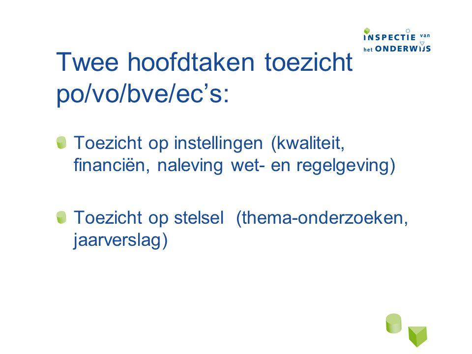 Twee hoofdtaken toezicht po/vo/bve/ec's: Toezicht op instellingen (kwaliteit, financiën, naleving wet- en regelgeving) Toezicht op stelsel (thema-onderzoeken, jaarverslag)