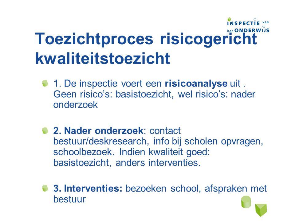 1.risicoanalyse Opbrengsten Cito IBG Vragenlijsten scholen etc.