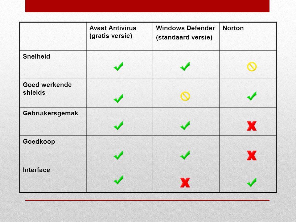 Avast Antivirus (gratis versie) Windows Defender (standaard versie) Norton Snelheid Goed werkende shields Gebruikersgemak Goedkoop Interface