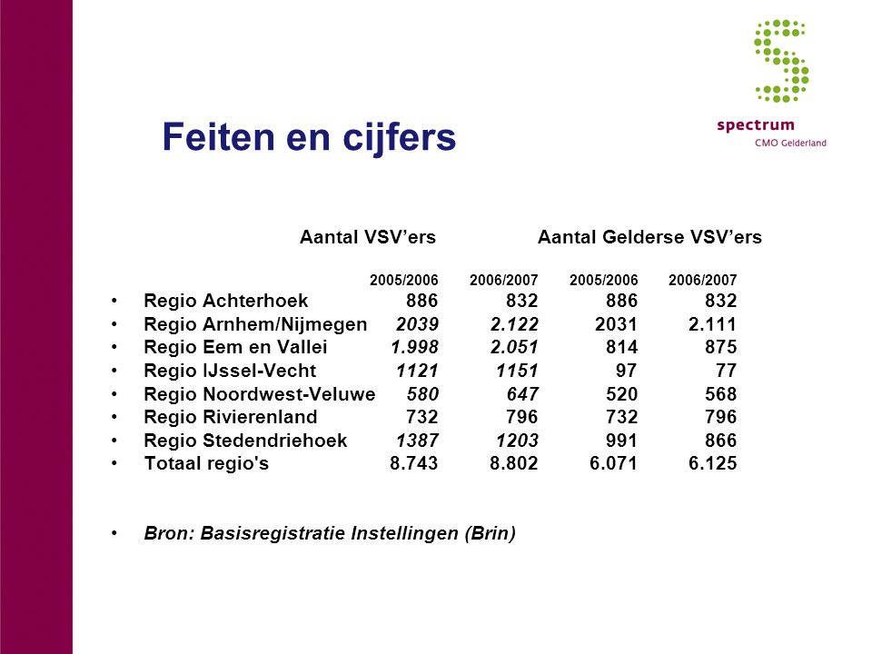 Feiten en cijfers Aantal VSV'ersAantal Gelderse VSV'ers 2005/20062006/20072005/20062006/2007 Regio Achterhoek886832886832 Regio Arnhem/Nijmegen20392.12220312.111 Regio Eem en Vallei1.9982.051814875 Regio IJssel-Vecht112111519777 Regio Noordwest-Veluwe580647520568 Regio Rivierenland732796732796 Regio Stedendriehoek13871203991866 Totaal regio s8.7438.8026.0716.125 Bron: Basisregistratie Instellingen (Brin)