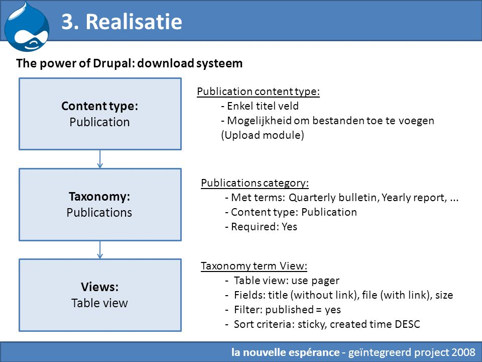 3. Realisatie la nouvelle espérance - geïntegreerd project 2008 The power of Drupal: download systeem Content type: Publication Taxonomy: Publications