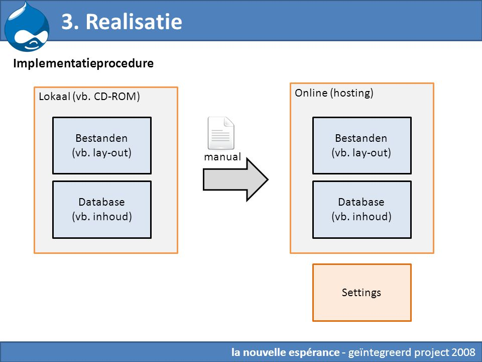 3. Realisatie la nouvelle espérance - geïntegreerd project 2008 Bestanden (vb. lay-out) Database (vb. inhoud) Lokaal (vb. CD-ROM) Online (hosting) Imp