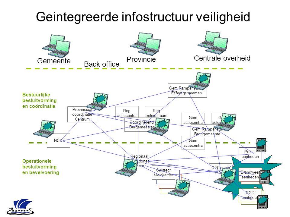 Reg actiecentra Reg beleidsteam Bestuurlijke besluitvorming en coördinatie Operationele besluitvorming en bevelvoering C-RTerrein / CoPi Coordinerend