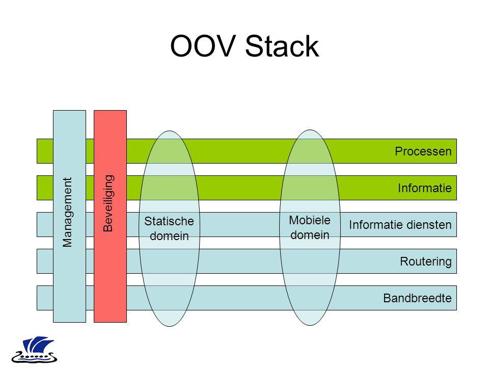 OOV Stack Bandbreedte Routering Informatie diensten Informatie Processen Management Beveiliging Statische domein Mobiele domein