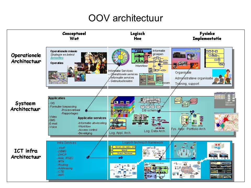 OOV architectuur