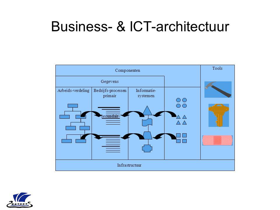 Business- & ICT-architectuur Infrastructuur Arbeids-verdeling Gegevens Componenten Tools Bedrijfs-processen primair secundair Informatie- systemen