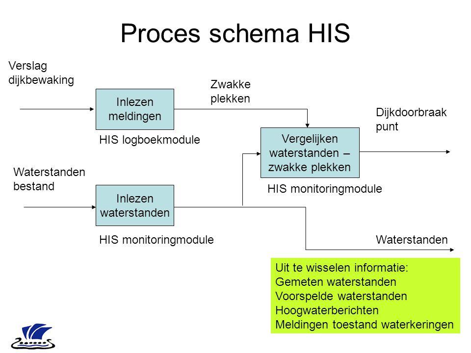 Proces schema HIS Inlezen meldingen Inlezen waterstanden Vergelijken waterstanden – zwakke plekken Dijkdoorbraak punt Verslag dijkbewaking Waterstande