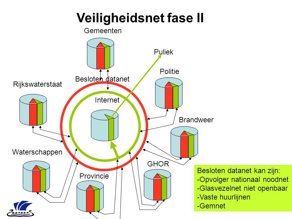 Besloten datanet kan zijn: -Opvolger nationaal noodnet -Glasvezelnet niet openbaar -Vaste huurlijnen -Gemnet Veiligheidsnet fase II Internet Puliek Ri
