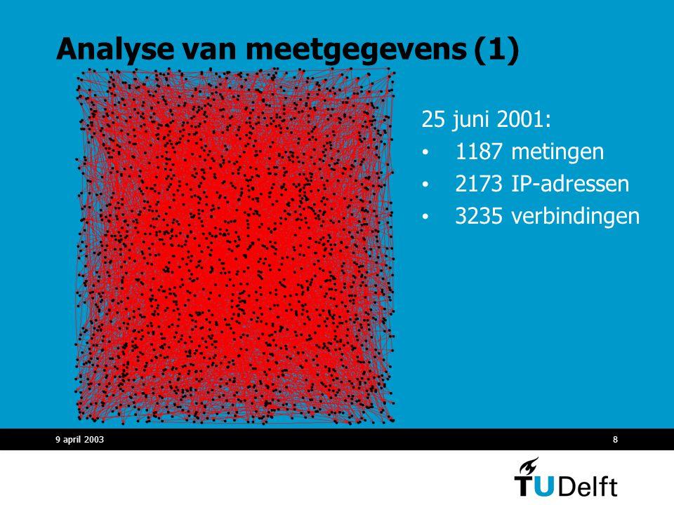 9 april 20038 Analyse van meetgegevens (1) 25 juni 2001: 1187 metingen 2173 IP-adressen 3235 verbindingen