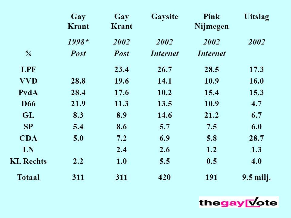 Gay Krant Gay Krant GaysitePink Nijmegen Uitslag 1998*2002 %Post Internet LPF 23.426.728.517.3 VVD28.819.614.110.916.0 PvdA28.417.610.215.415.3 D6621.