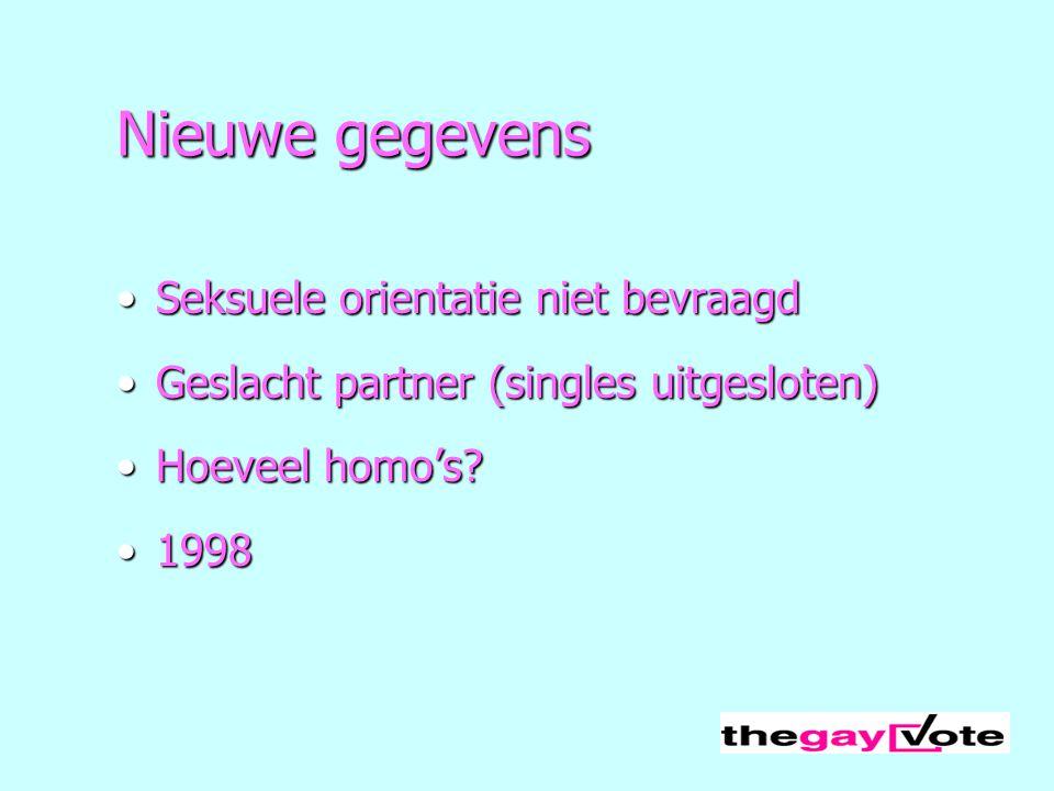 Nieuwe gegevens Seksuele orientatie niet bevraagdSeksuele orientatie niet bevraagd Geslacht partner (singles uitgesloten)Geslacht partner (singles uit