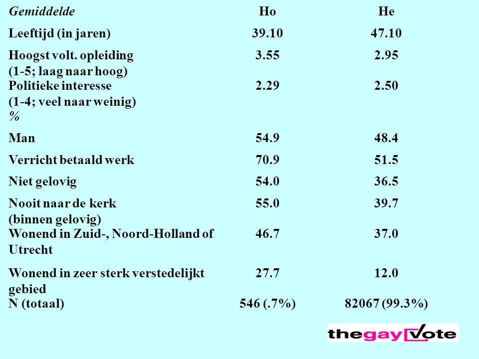GemiddeldeHoHe Leeftijd (in jaren)39.1047.10 Hoogst volt. opleiding (1-5; laag naar hoog) 3.552.95 Politieke interesse (1-4; veel naar weinig) 2.292.5