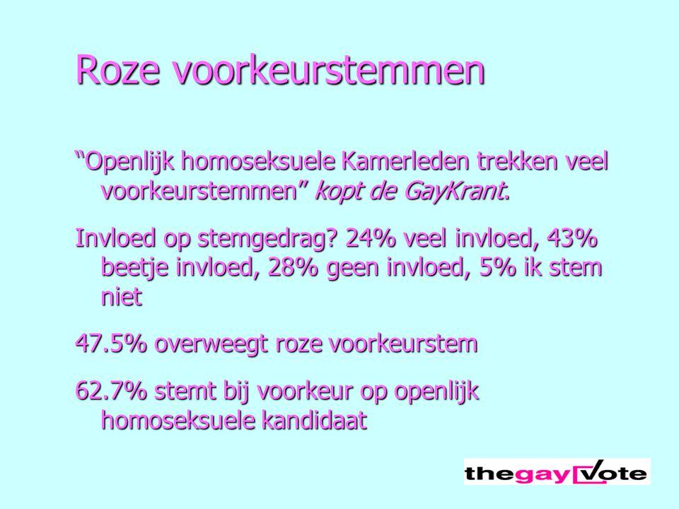"""Roze voorkeurstemmen """"Openlijk homoseksuele Kamerleden trekken veel voorkeurstemmen"""" kopt de GayKrant. Invloed op stemgedrag? 24% veel invloed, 43% be"""