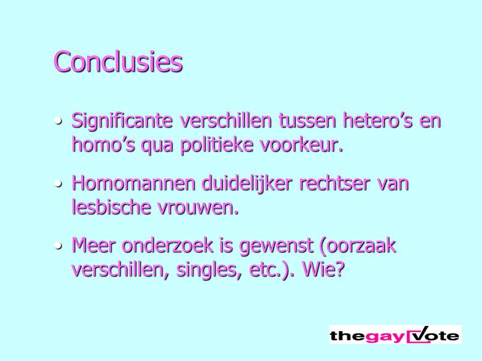 Conclusies Significante verschillen tussen hetero's en homo's qua politieke voorkeur.Significante verschillen tussen hetero's en homo's qua politieke