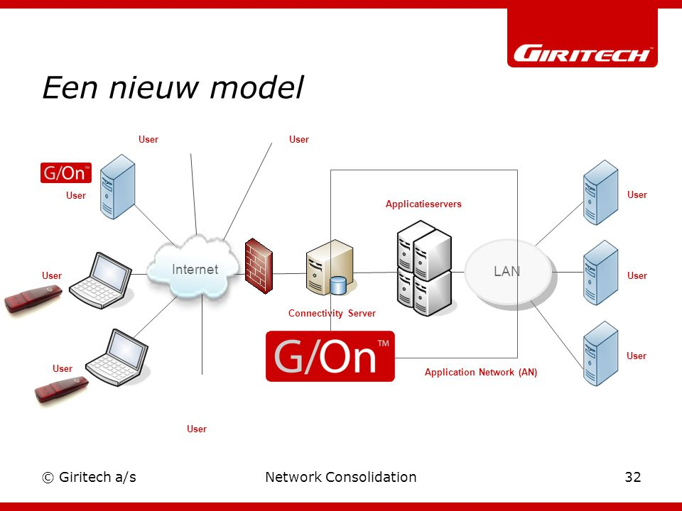 © Giritech a/sNetwork Consolidation32 Een nieuw model Applicatieservers User LAN User Internet User Connectivity Server Internet Application Network (AN)