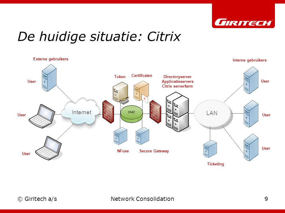 © Giritech a/sNetwork Consolidation9 De huidige situatie: Citrix Directoryserver Applicatieservers Citrix serverfarm User LAN Interne gebruikers User Internet User Externe gebruikers Token Secure Gateway Certificaten Internet NFuseTicketing